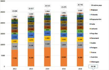 Emblavements des pommes de terre bio en Europe des 28