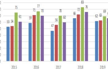 Aperçu des contrats de livraison de pommes de terre industrielles 2020 – 2021