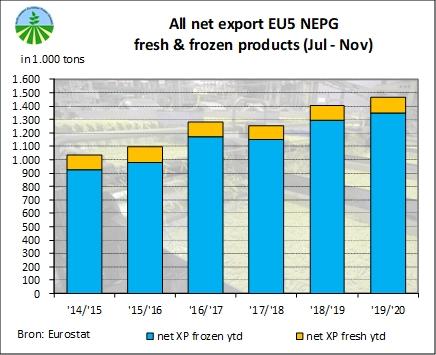 Le commerce d'import-export à l'échelle du NEPG (source : NEPG)