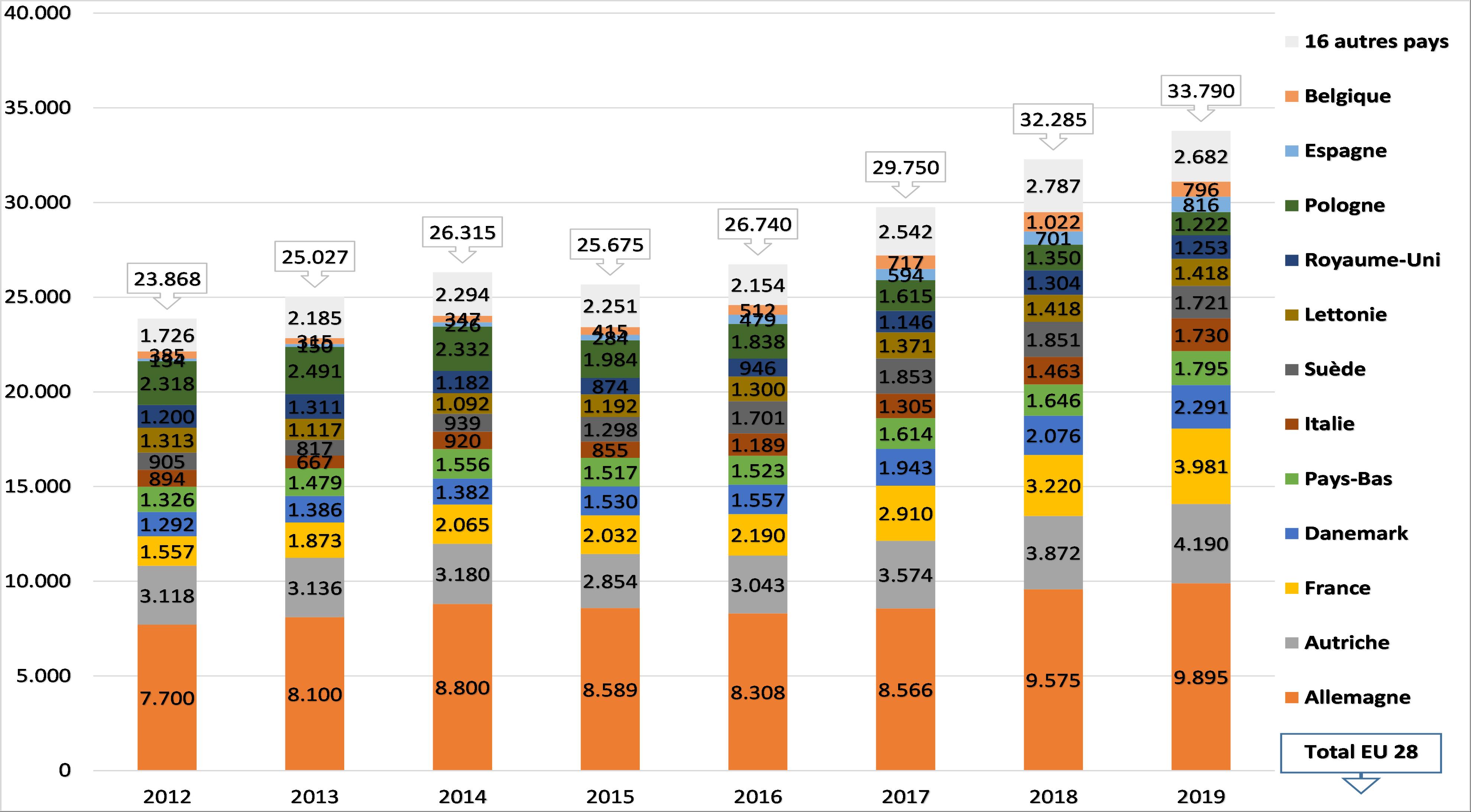 Emblavement des pommes de terre bio en 2019 – stagnation en Belgique (Mars 2021)