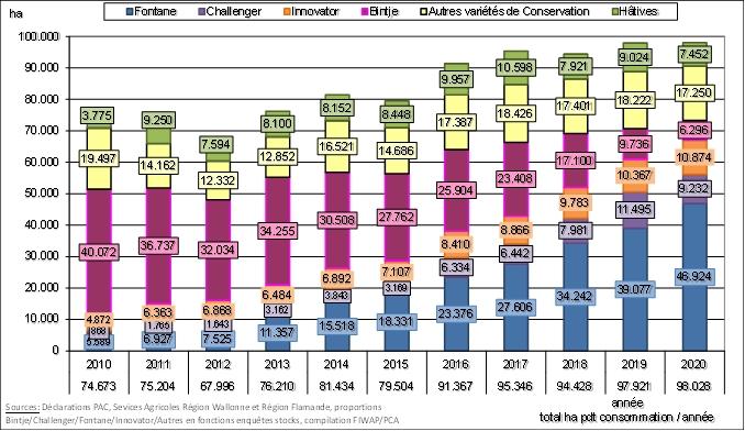 Synthèse de la saison de commercialisation 2020 – 2021 (juin 2021)